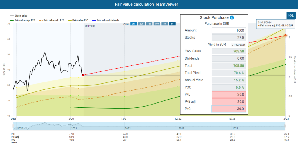 TEV dividend diary Fair value calculation Team Viewer