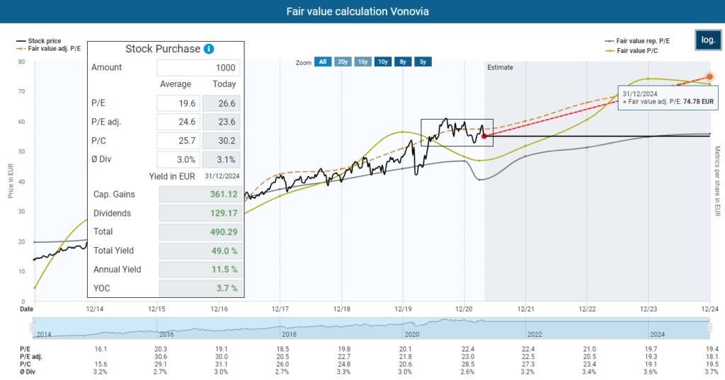 Fair value calculation Vonovia