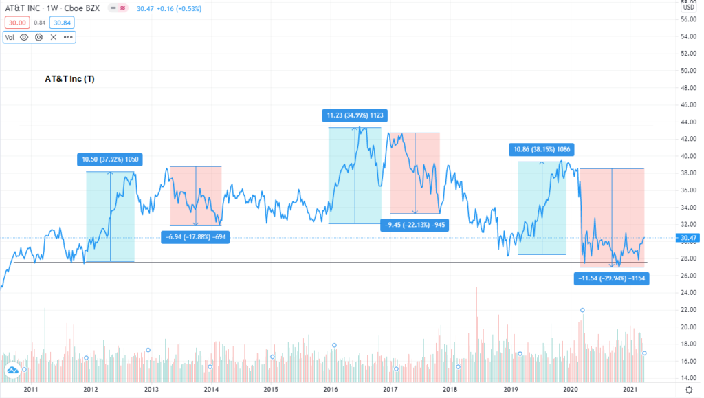 Swing Trading with AT&T