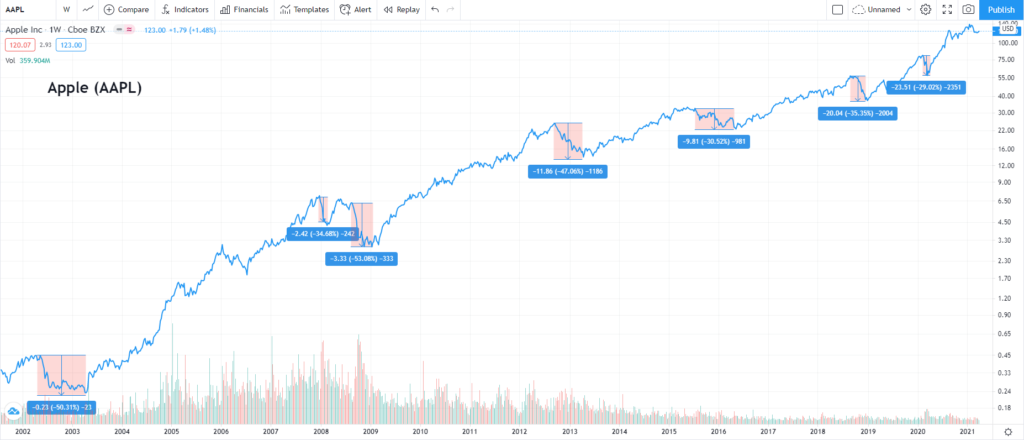 The Apple stock had gone through several massive corrections