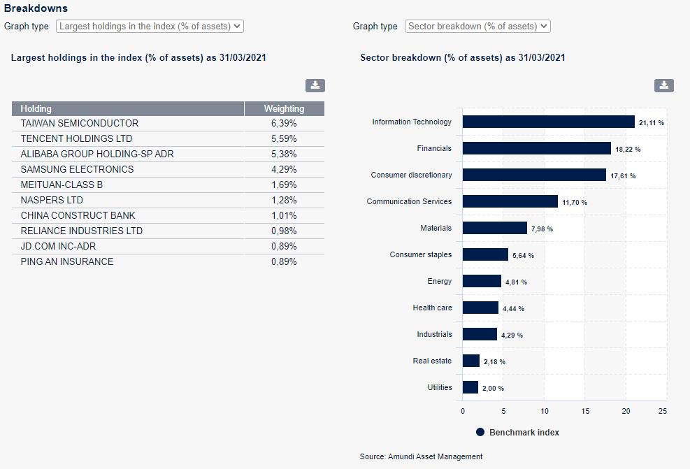 Amundi Index MSCI Emerging Markets UCITS ETF DR (D)