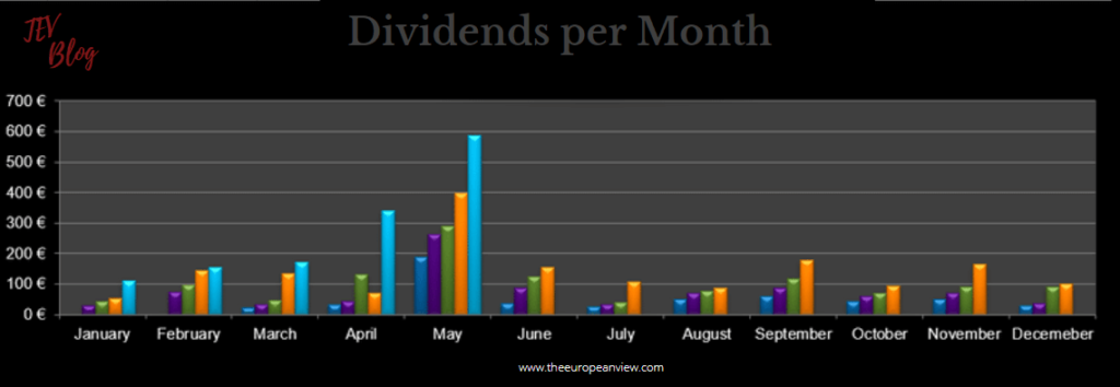 Dividends per Month in May