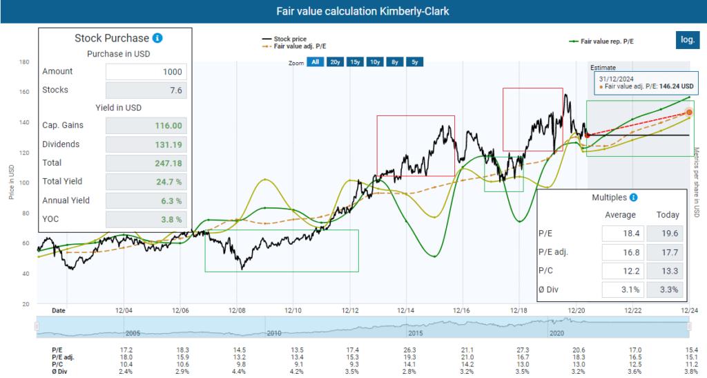 Fair value calculation Kimberly-Clark
