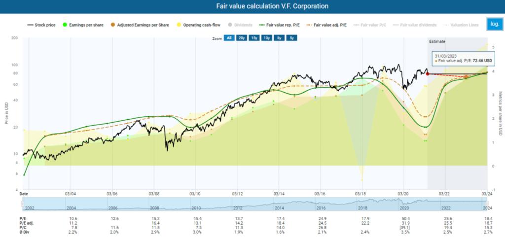 Dividend income: Fair value calculation V.F. Corporation TEV Blog