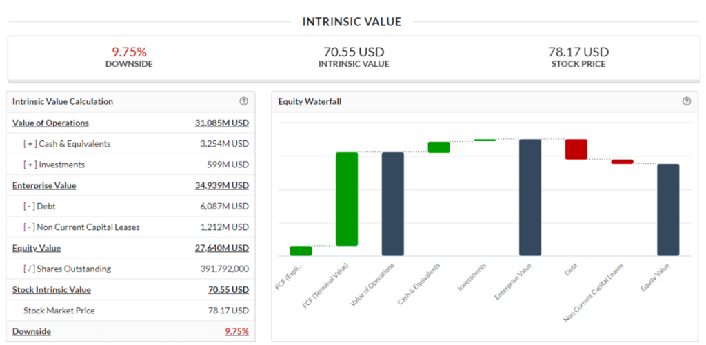 Dividend income Intrinsic value calculation V.F. Corp