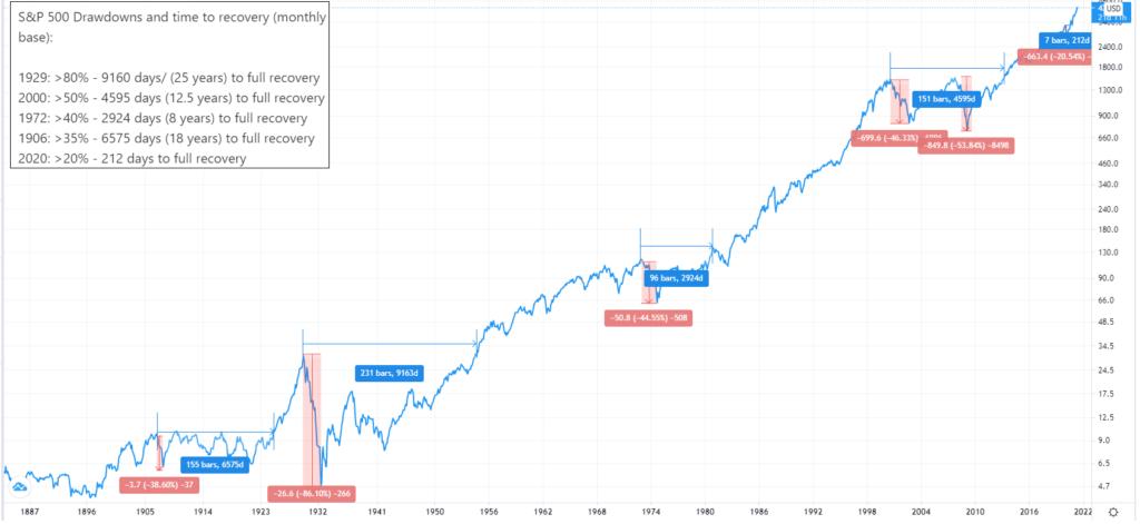 S&P 500 stock market crash