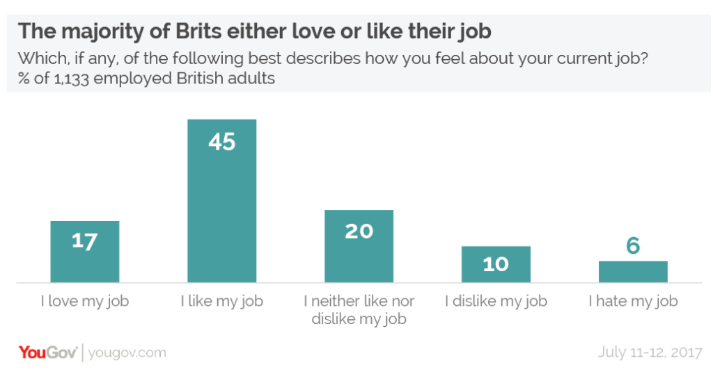 escaping the corporate world The majority of Brits either love or like their job