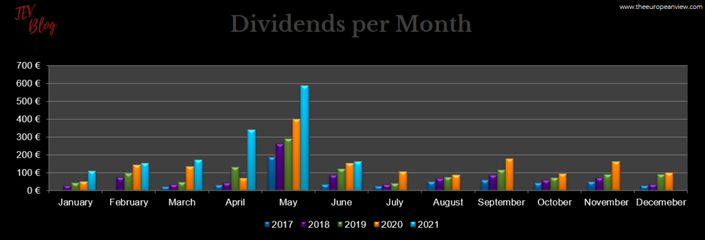 Dividends per month in June 2021