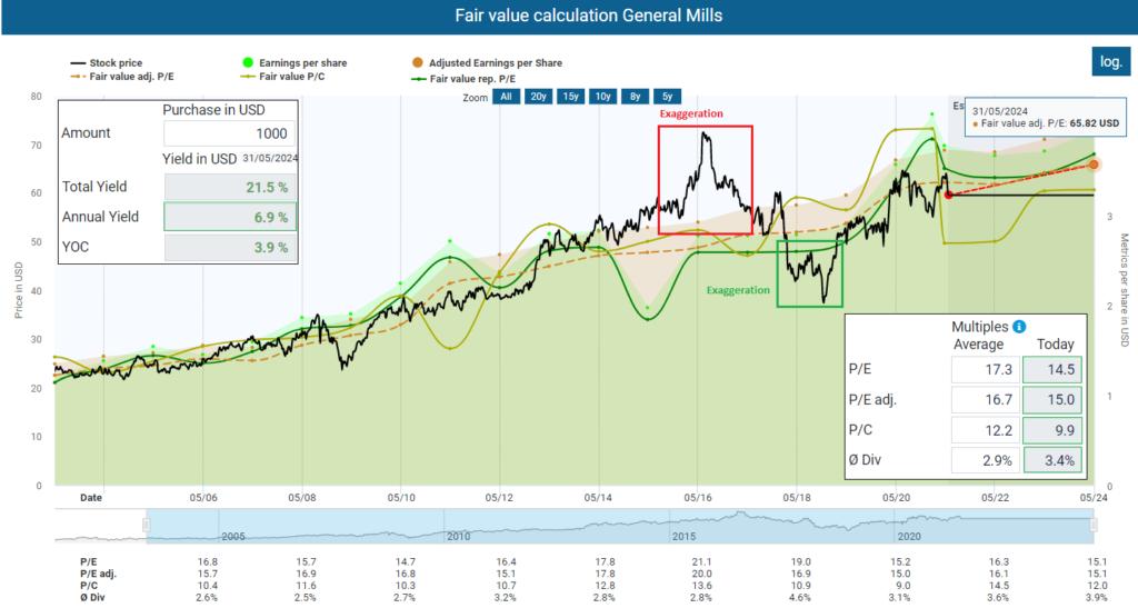 Fair value calculation General Mills
