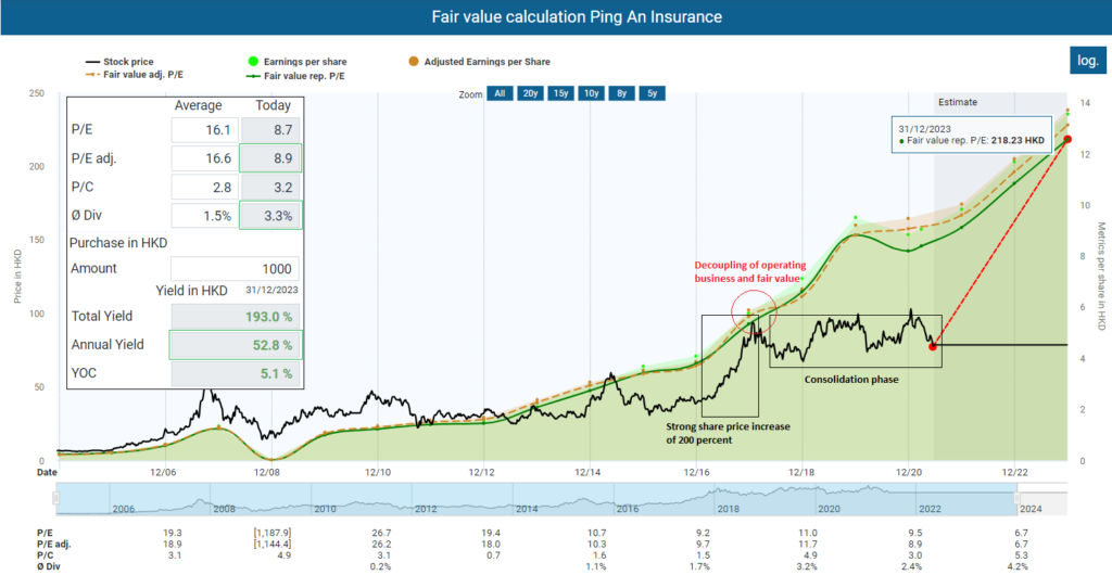 Fair value calculation Ping An Insurance