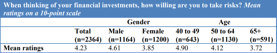 Fraud Susceptibility age and gender