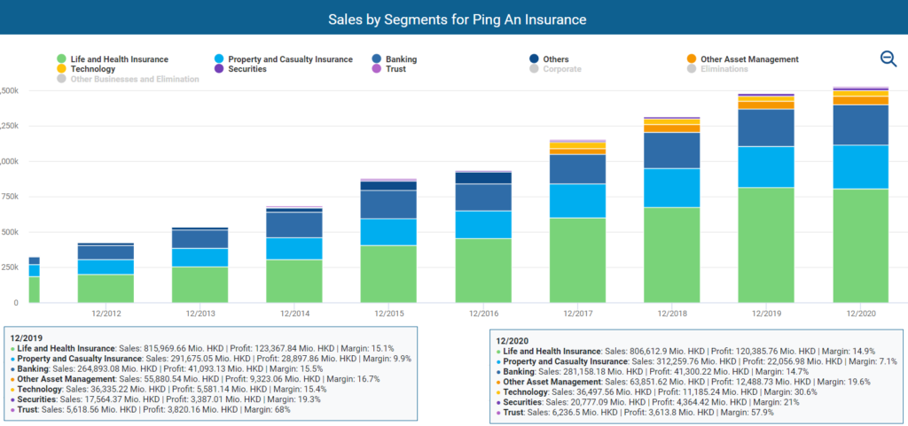Sales by segment for Ping An Insurance