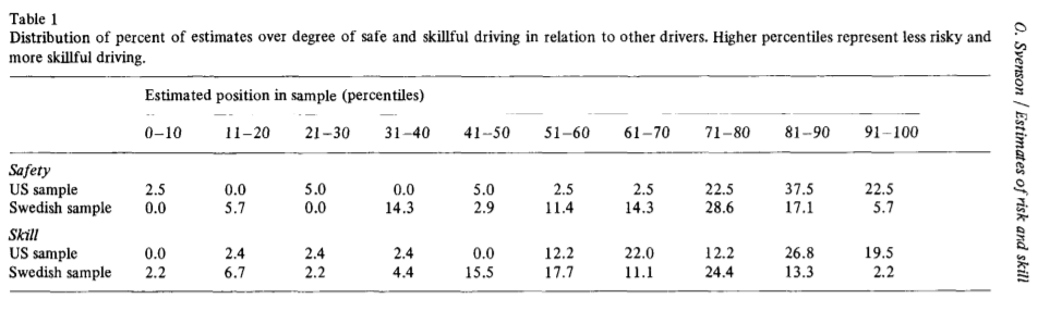 Self-Overestimation among drivers and motorists