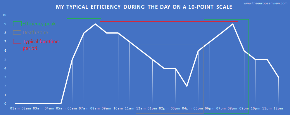 Typical efficiency during the day on a 10-point scale