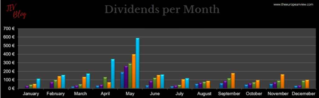 Dividends per month in July