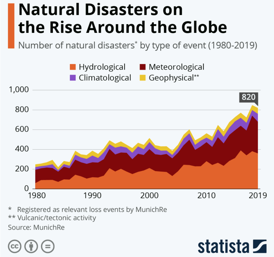 Fat tails nature Natural disasters on the rise around the globe