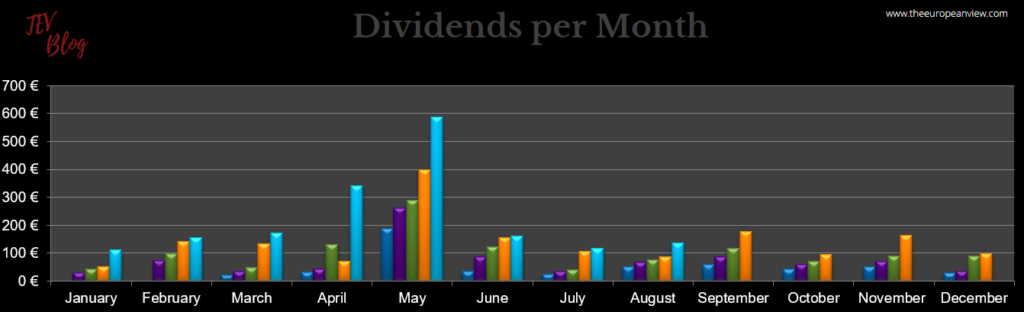 Dividend income in August 2021