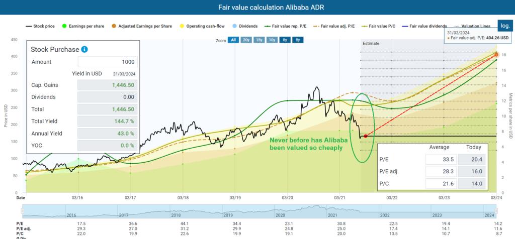 Fair value calculation Alibaba ADR