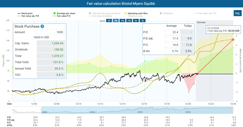 Income Through Dividends Fair value calculation Bristol-Myers Squibb