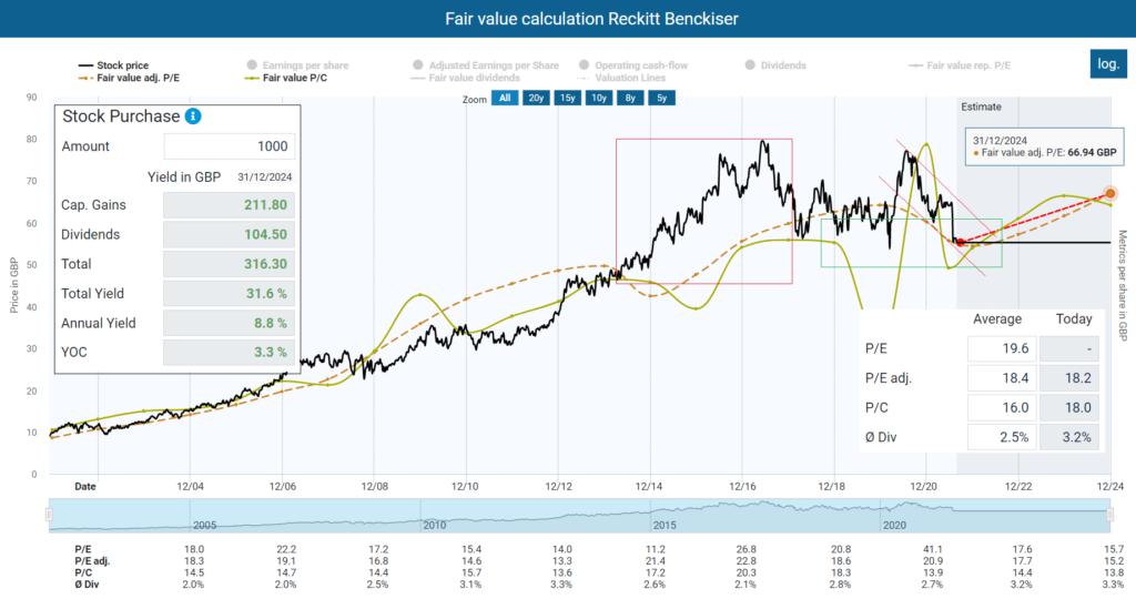 Fair value calculation Reckitt Benckiser