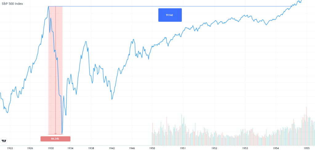 BS investment: Averaging down for almost 3 years before things got better. It took 25 years for the capital invested in 1929 to generate a nominal profit.