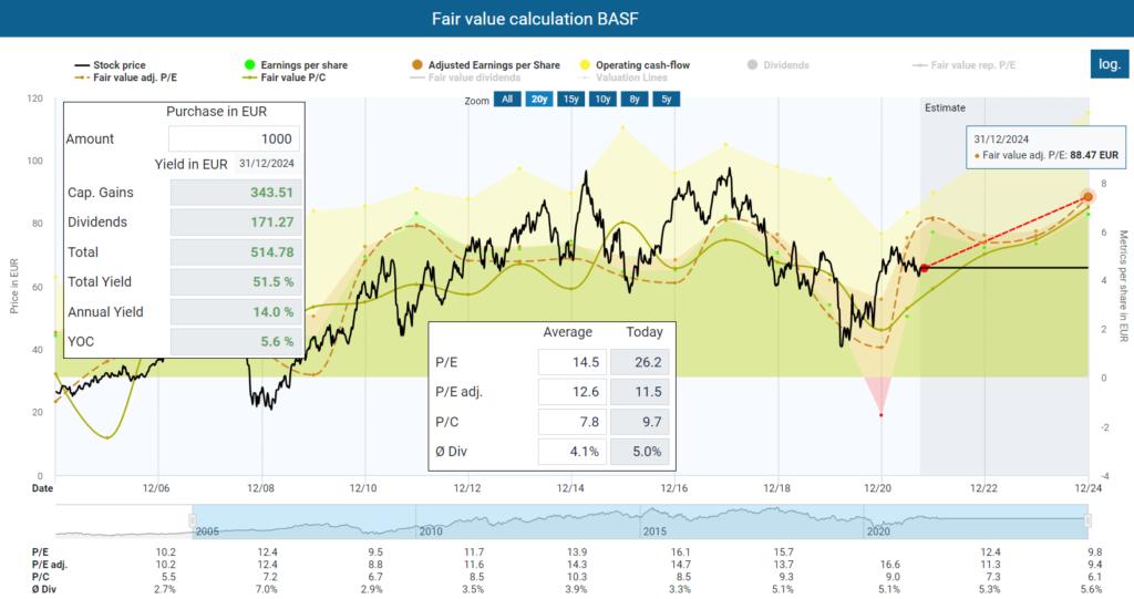 Fair value calculation BASF