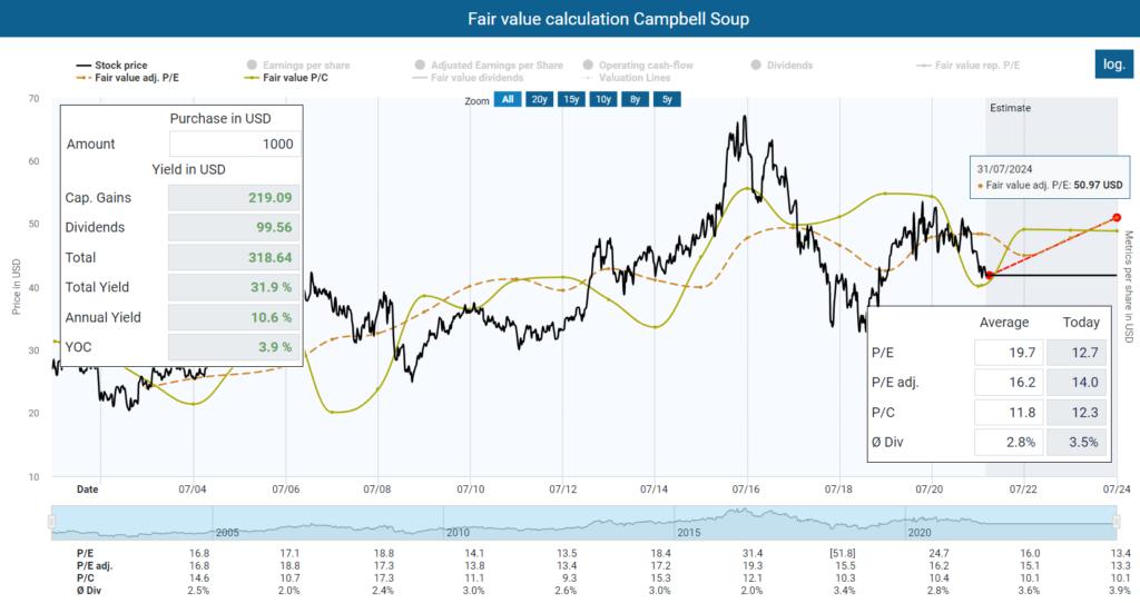 Fair value calculation Campbell Soup